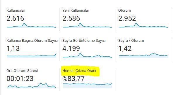 Google Analytics Kullanımı - Hemen Çıkma Oranı